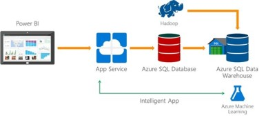 Azure SQL Data Warehouse 2